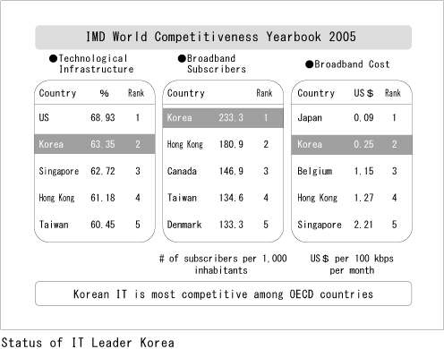 IMD World Competitiveness Yearbook 2005